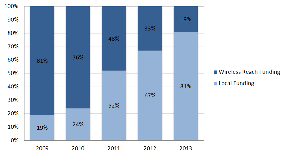 From 2009 to 1013 the percentage of WAH funding from local sources increased from 19% to 81%.